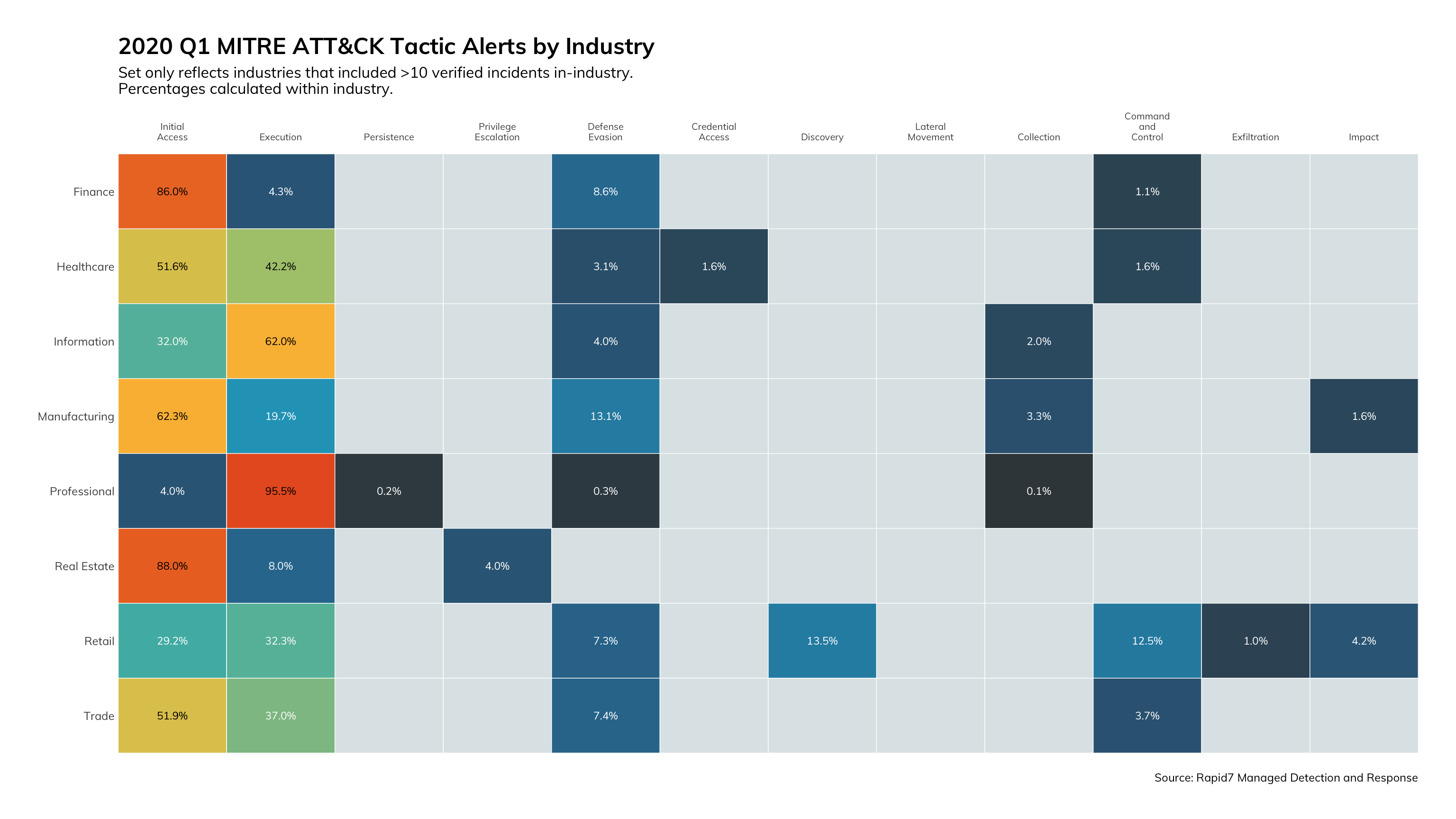 Figure 6: 2020 Q1 MITRE ATT&CK Tactic Alerts by Industry