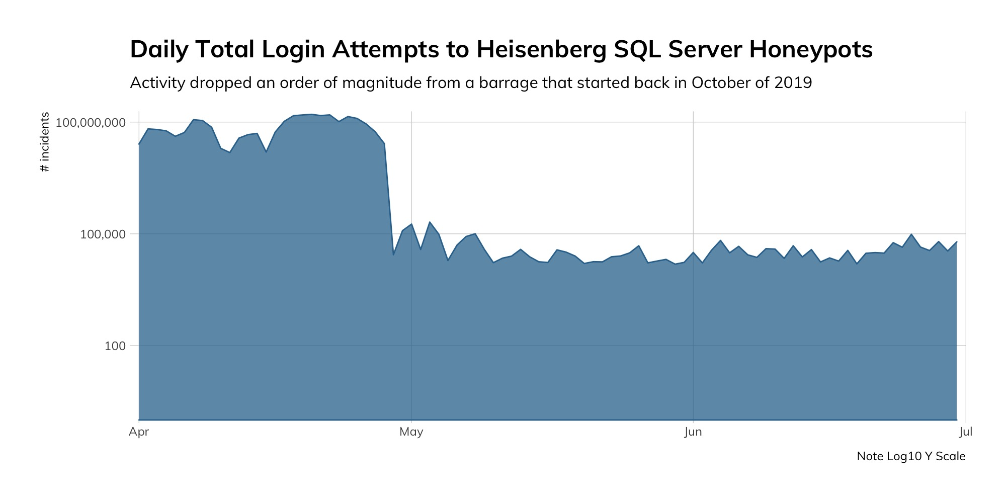 Figure 1: Daily Total Login Attempts to Heisenberg SQL Server Honeypots