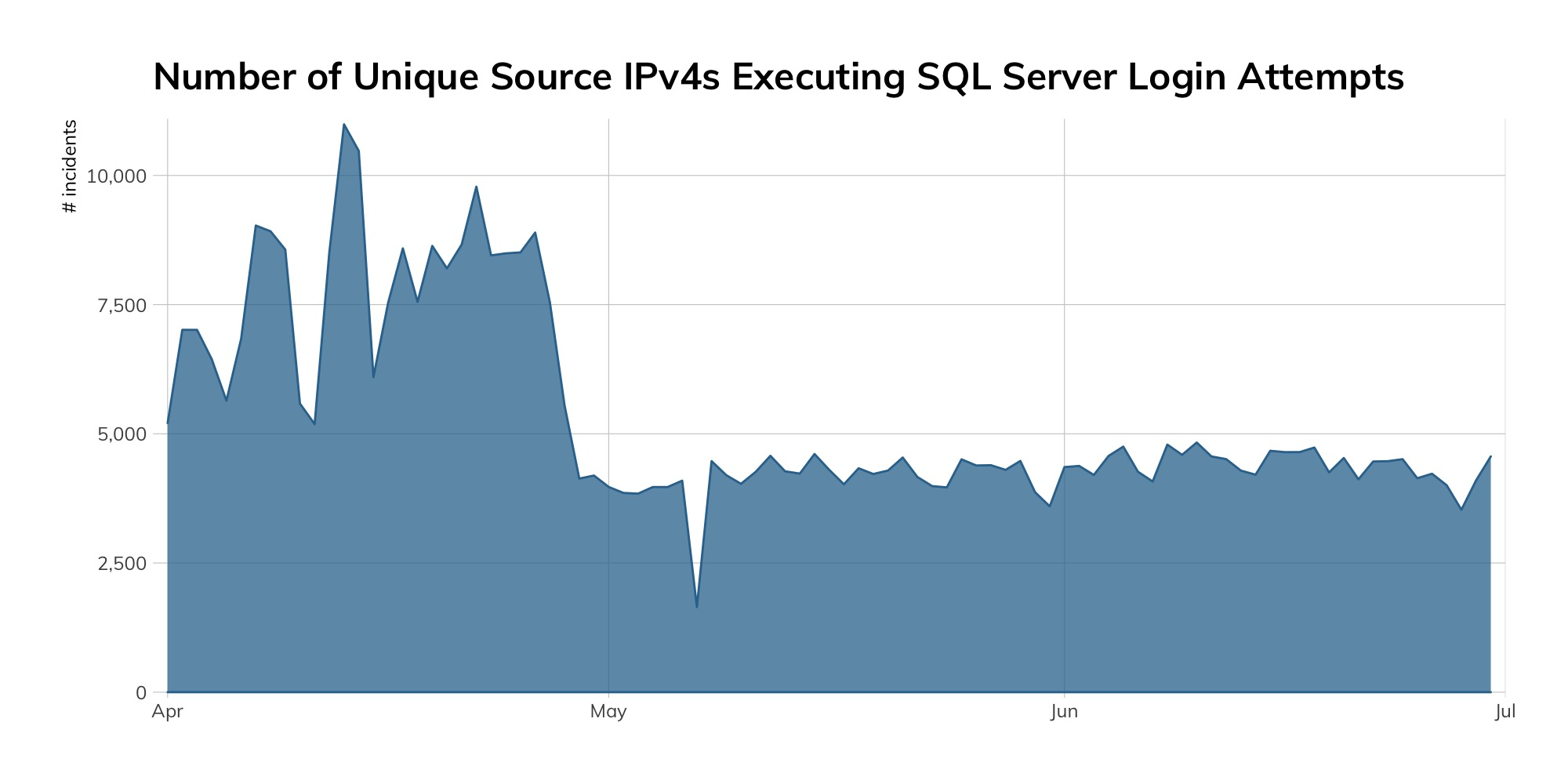 Figure 2: Number of Unique Source IPv4s Executing SQL Server Login Attempts