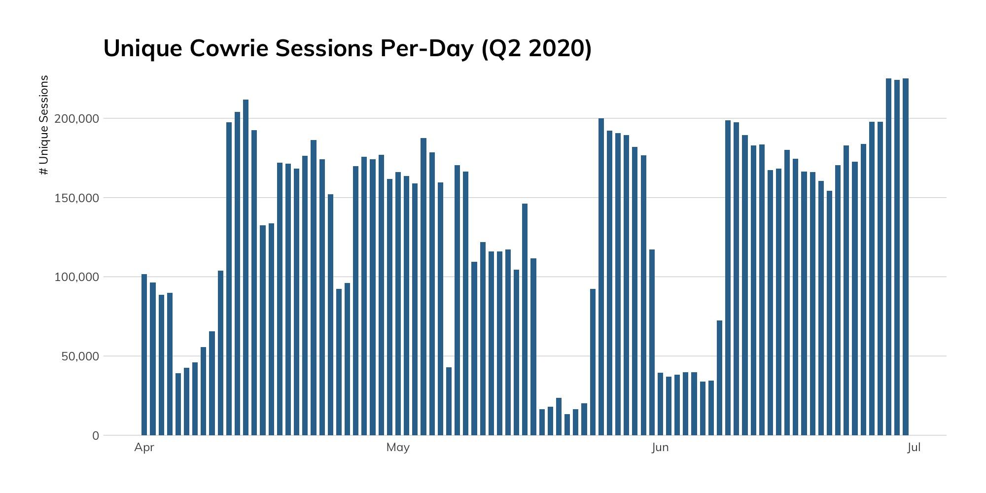 Figure 3: Unique Cowrie Sessions Per Day (Q2 2020)