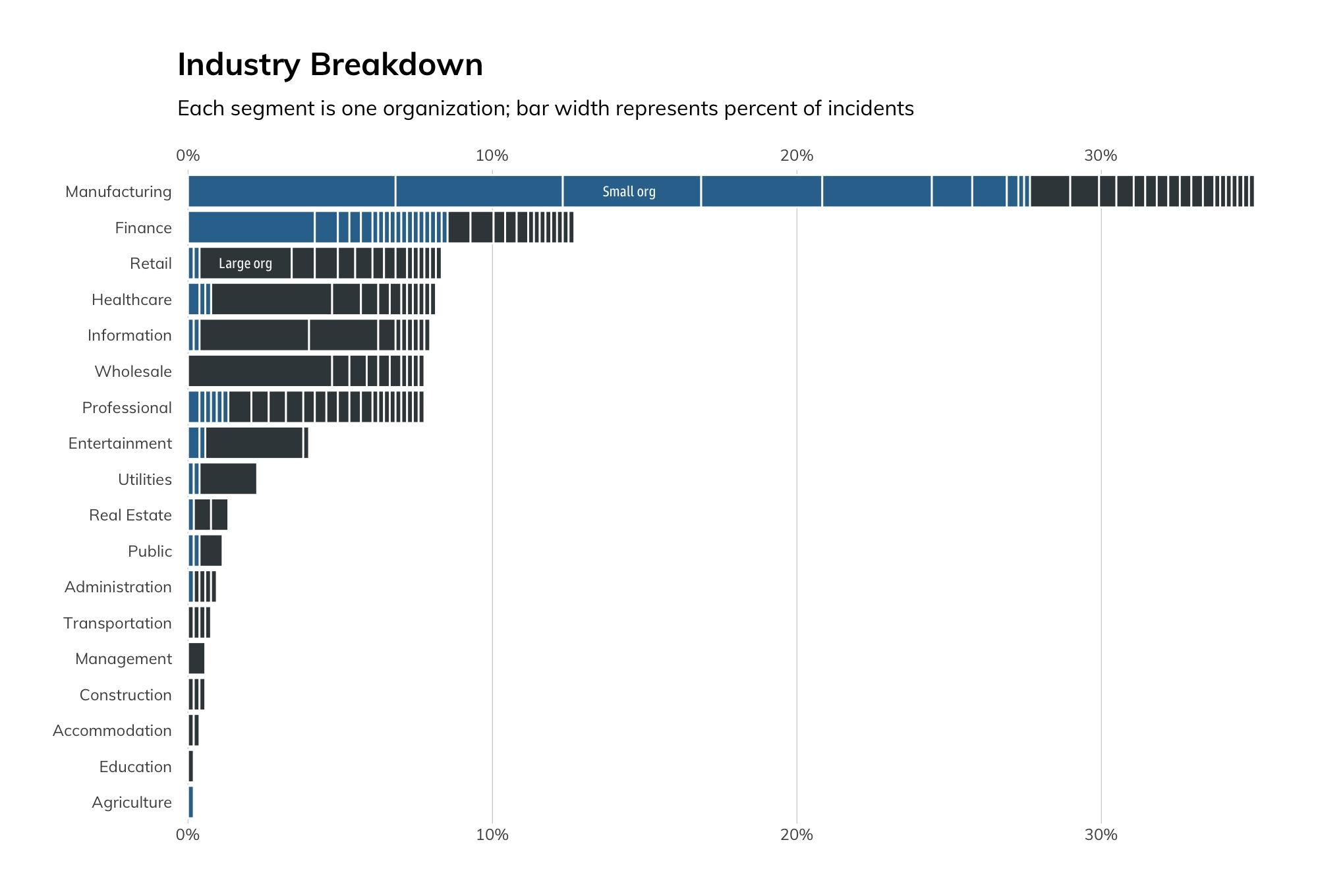 Figure 5: Industry Breakdown