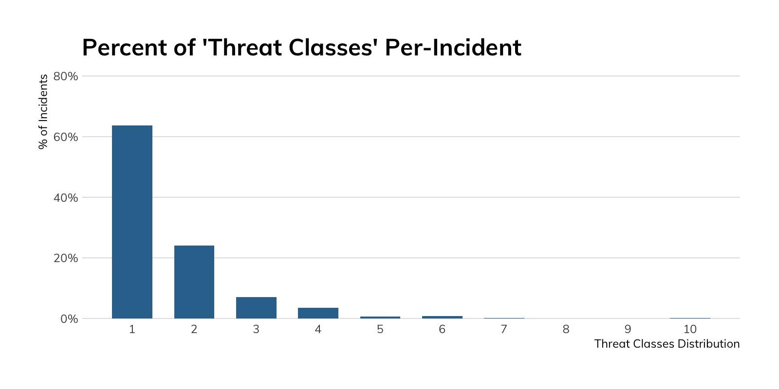 Figure 6: Percent of 'Threat Classes' Per Incident