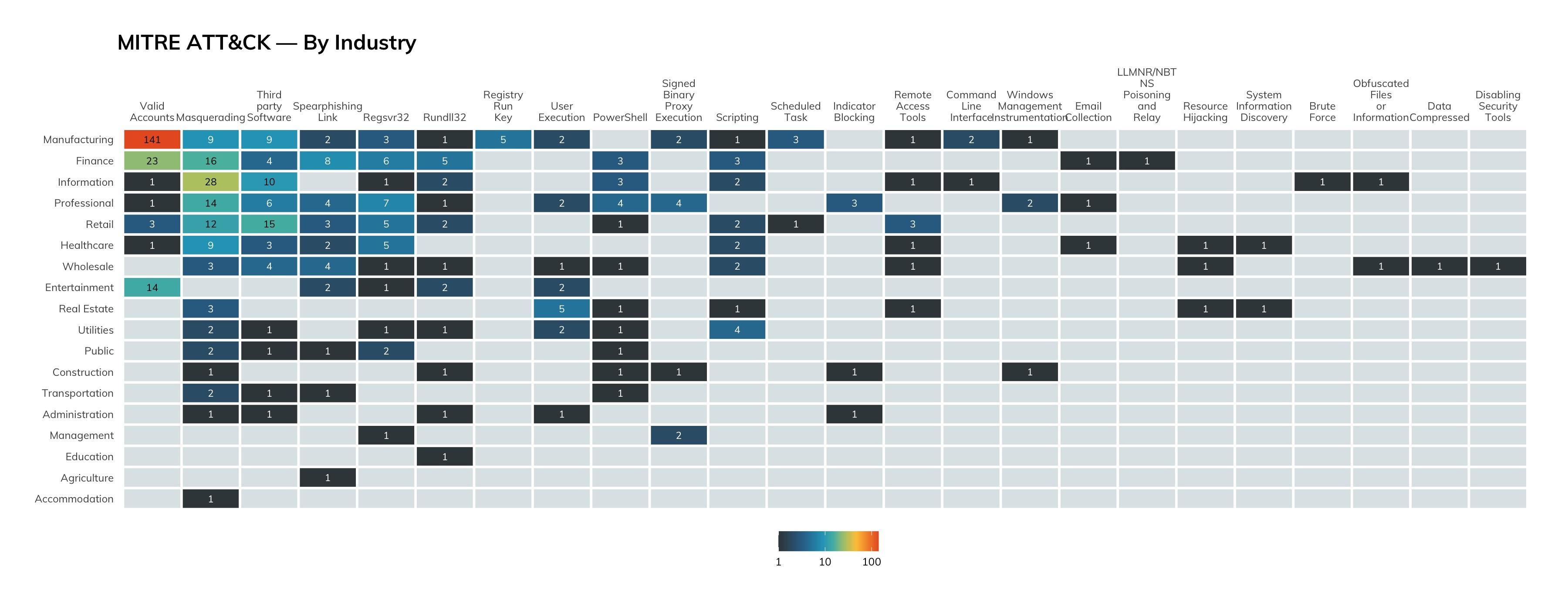 Figure 9: MITRE ATT&CK By Industry