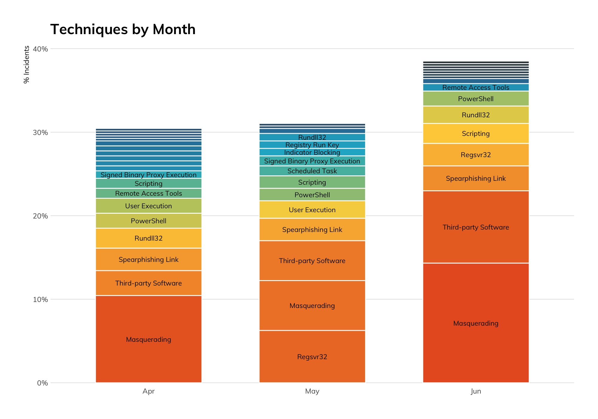 Figure 10: Techniques by Month