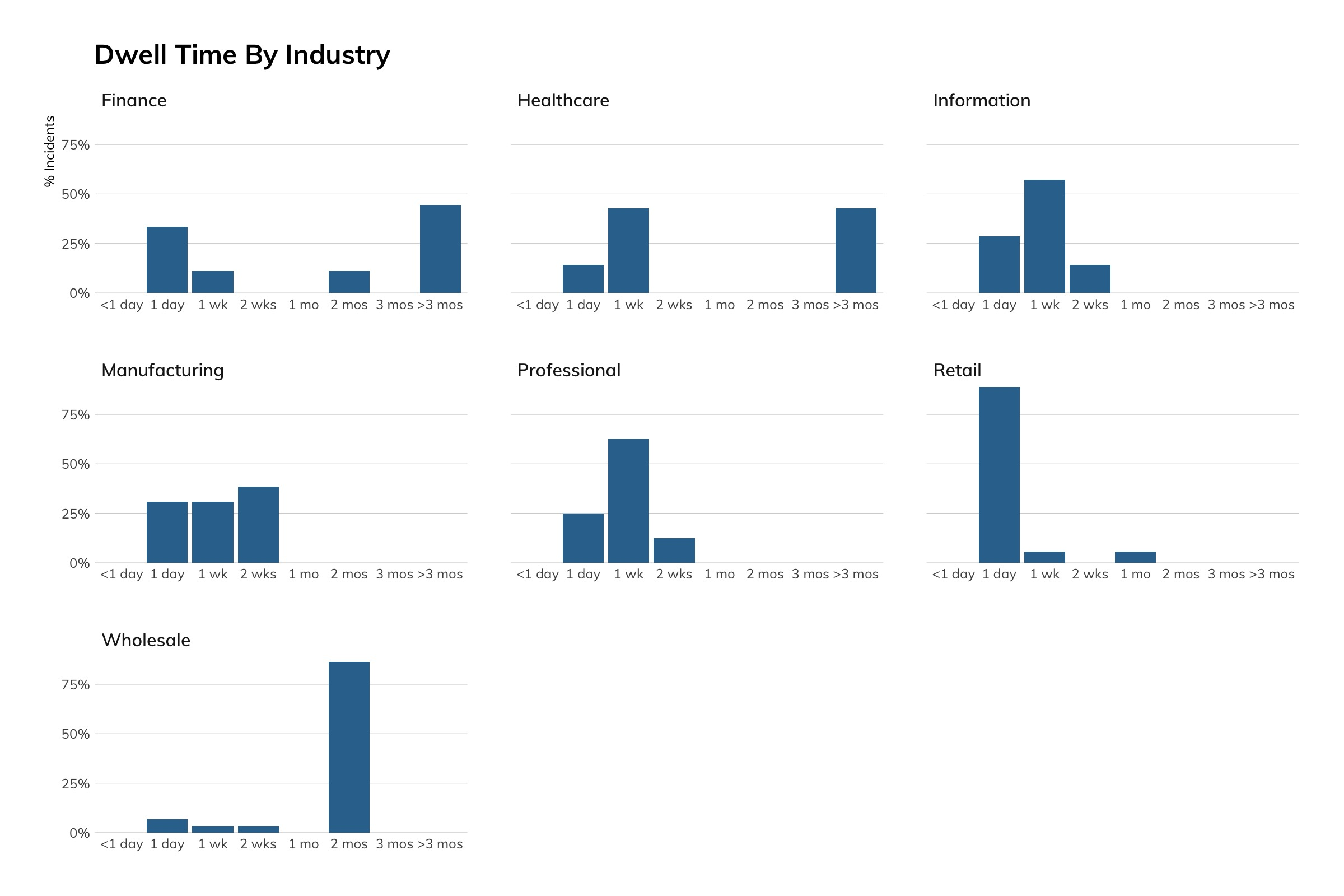 figure-12-dwell-time-by-industry-1.jpeg