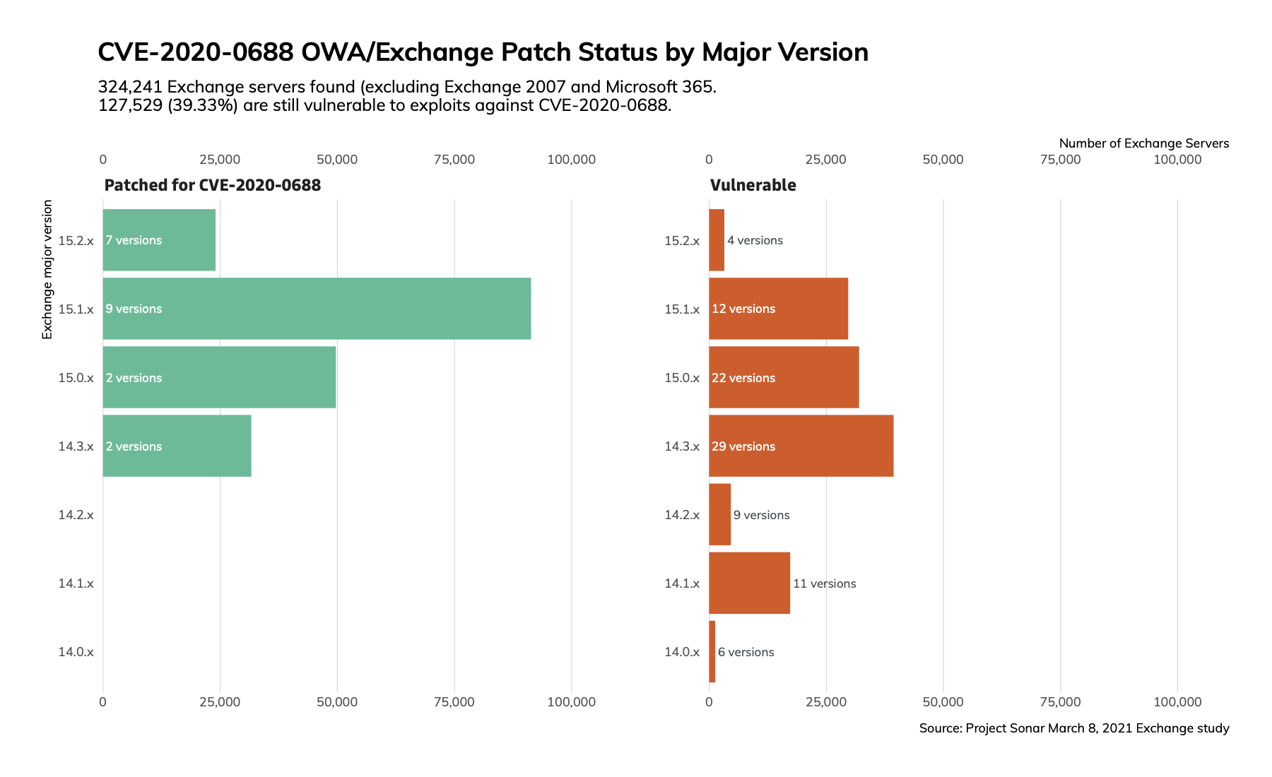 exchange-patch-status.png