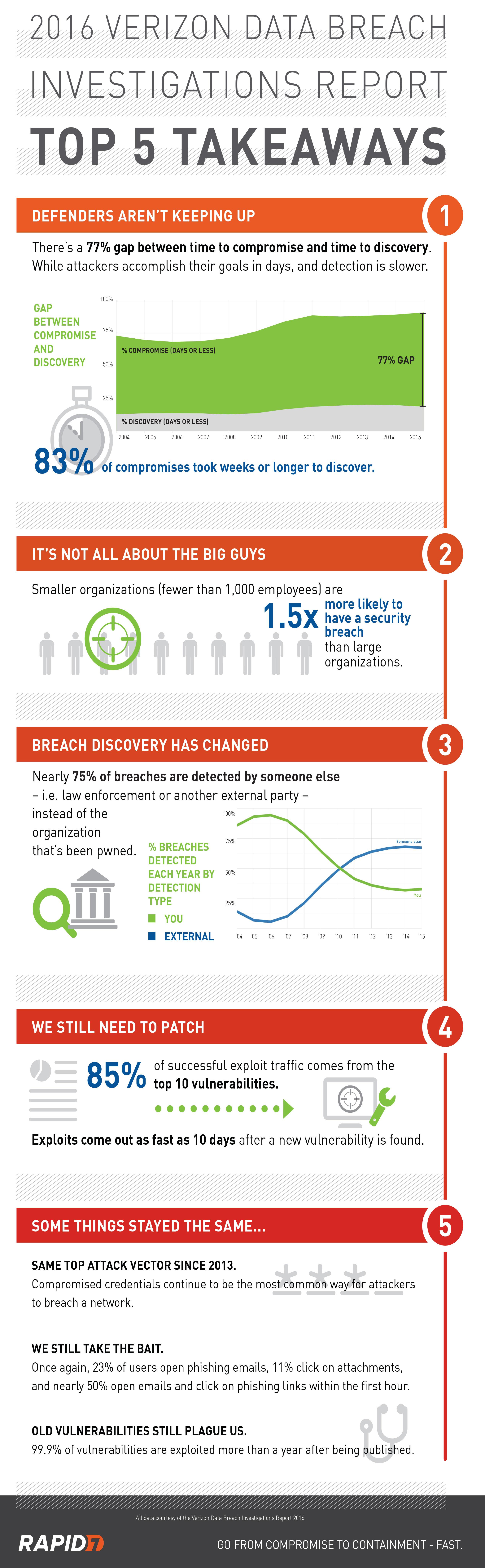 Top infographics 2016