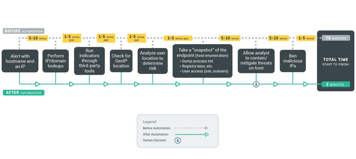 Sample Workflow|Alert Enrichment