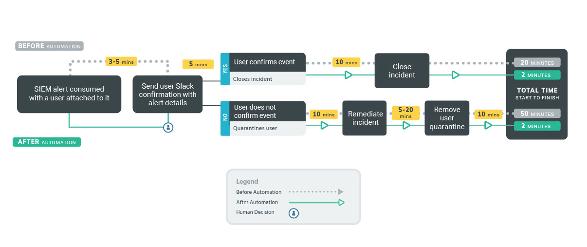 Security Orchestration and Automation (SOAR) Playbook | Rapid7