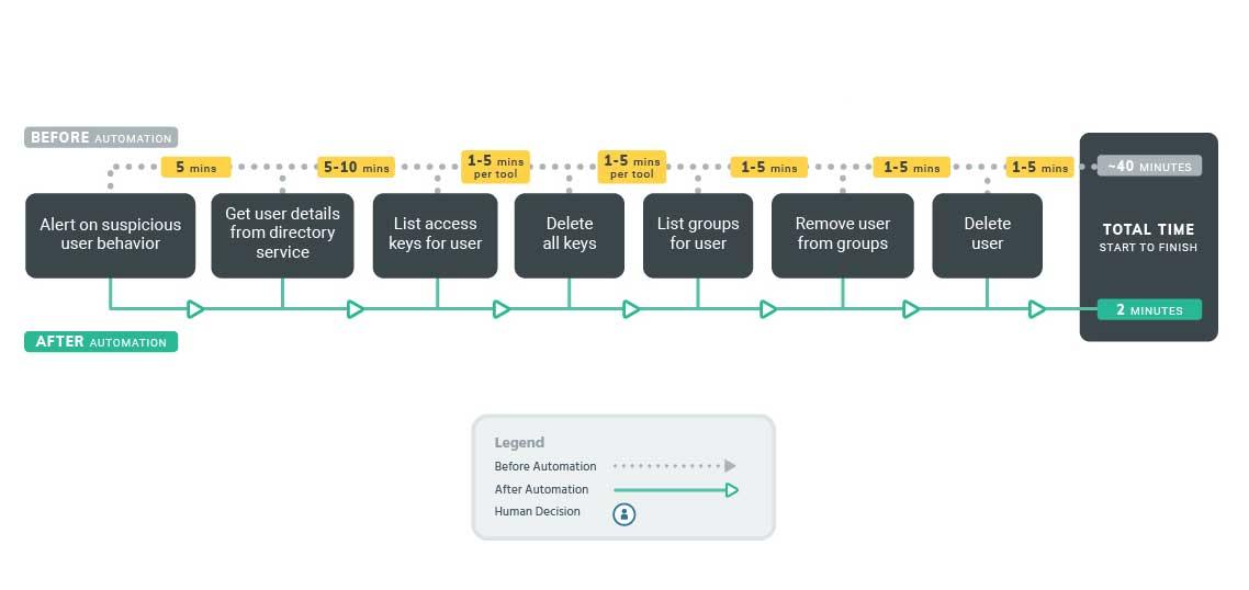 Sample Workflows|Deprovisioning Users
