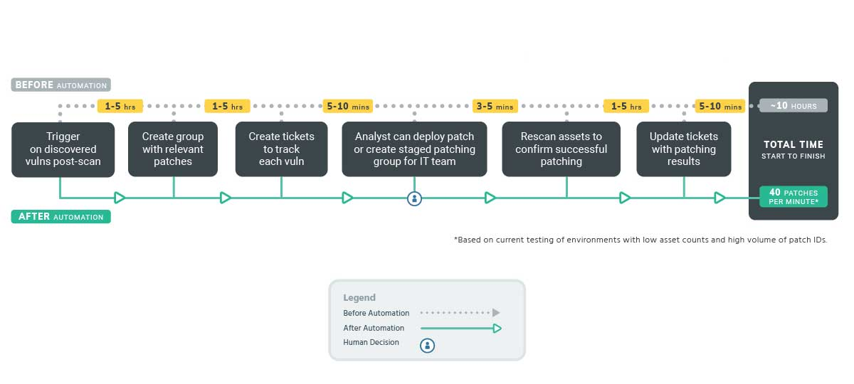 Sample Workflow|Patching and Remediation