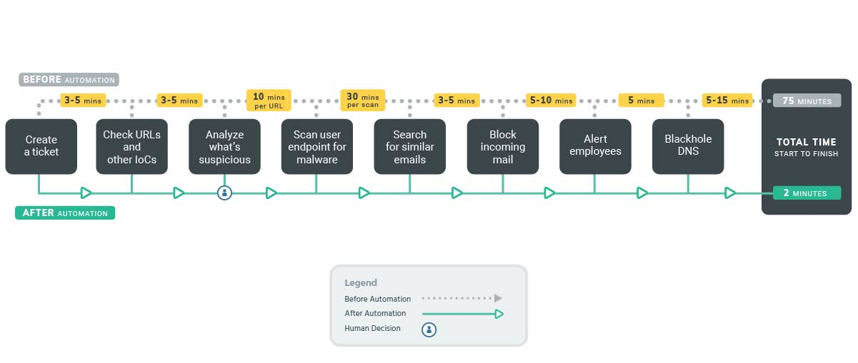 Sample Workflow | Phishing Investigations