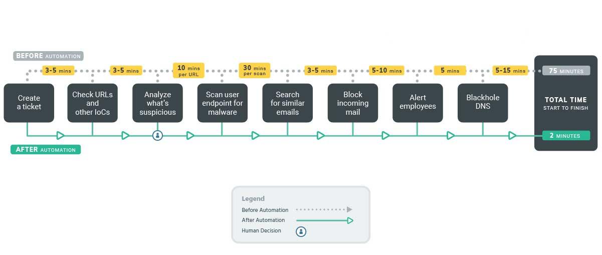 Sample Workflow | Phishing Investigations