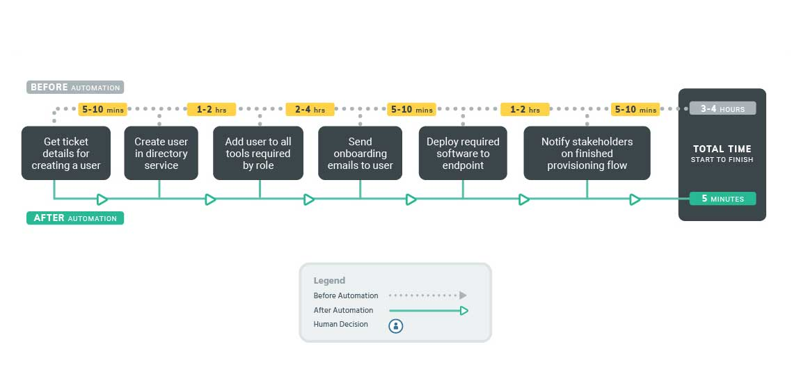 Sample Workflows|Provisioning Users