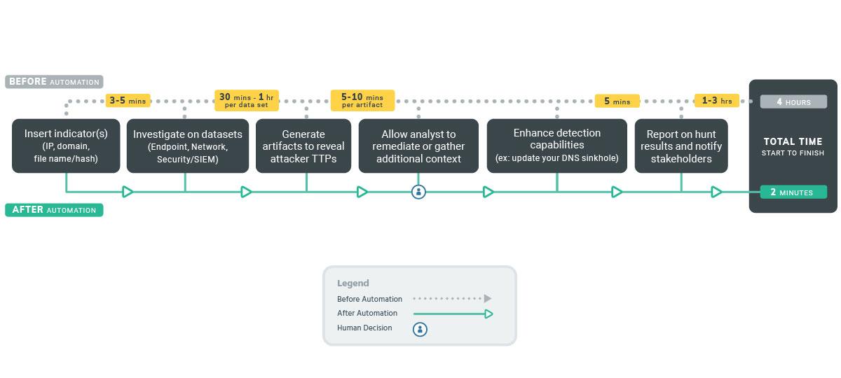Sample Workflow|Threat Hunting