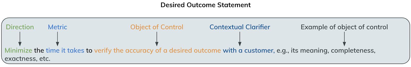 Figure 21: Desired Outcome Statement