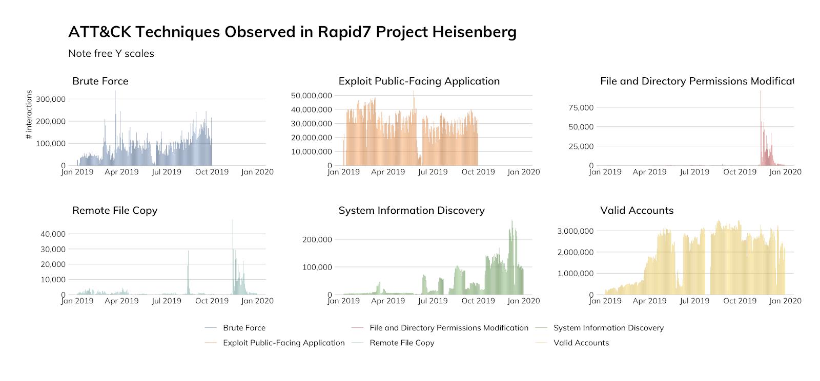 図10: Rapid7 Project Heisenbergで確認されたATT&CKテクニック
