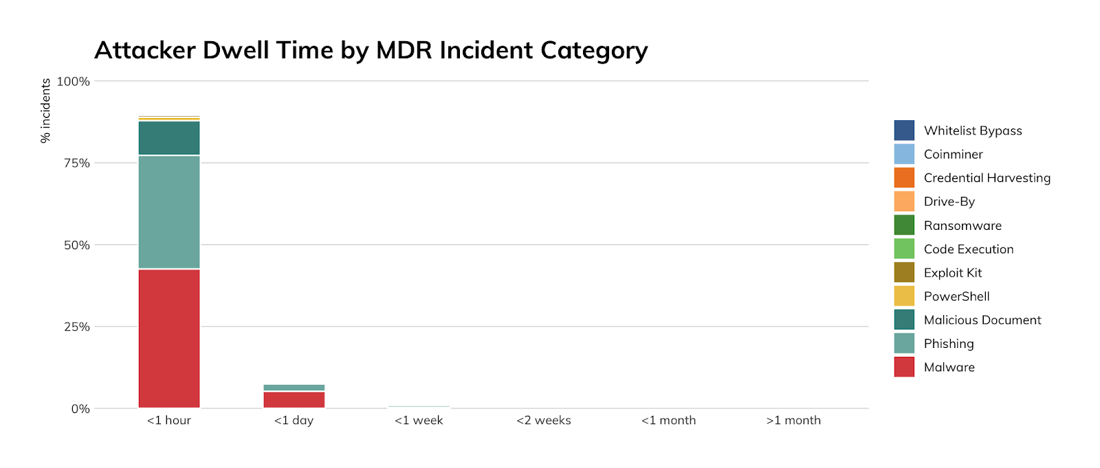 Figure 11: Attacker Dwell Time by MDR Incident Category