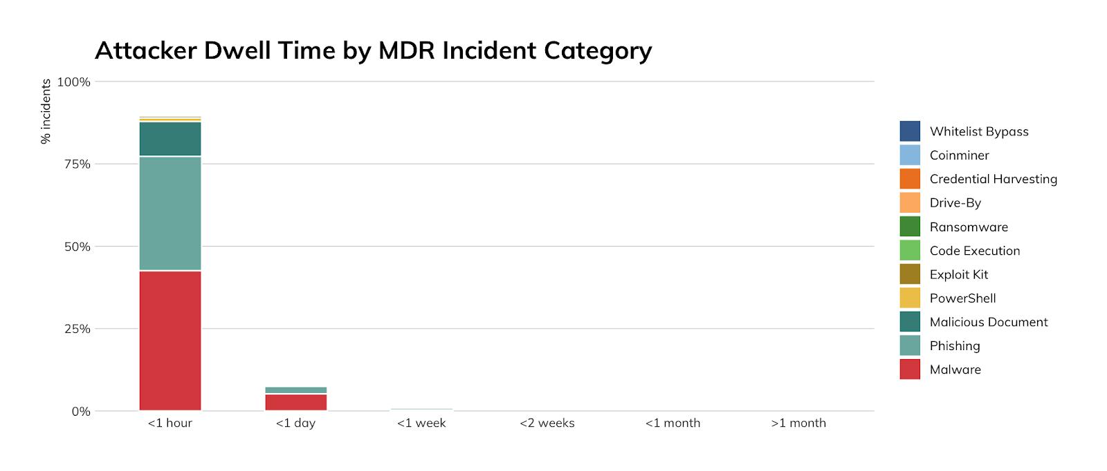 図11: 攻撃者の滞在時間(MDRのインシデントカテゴリ別)