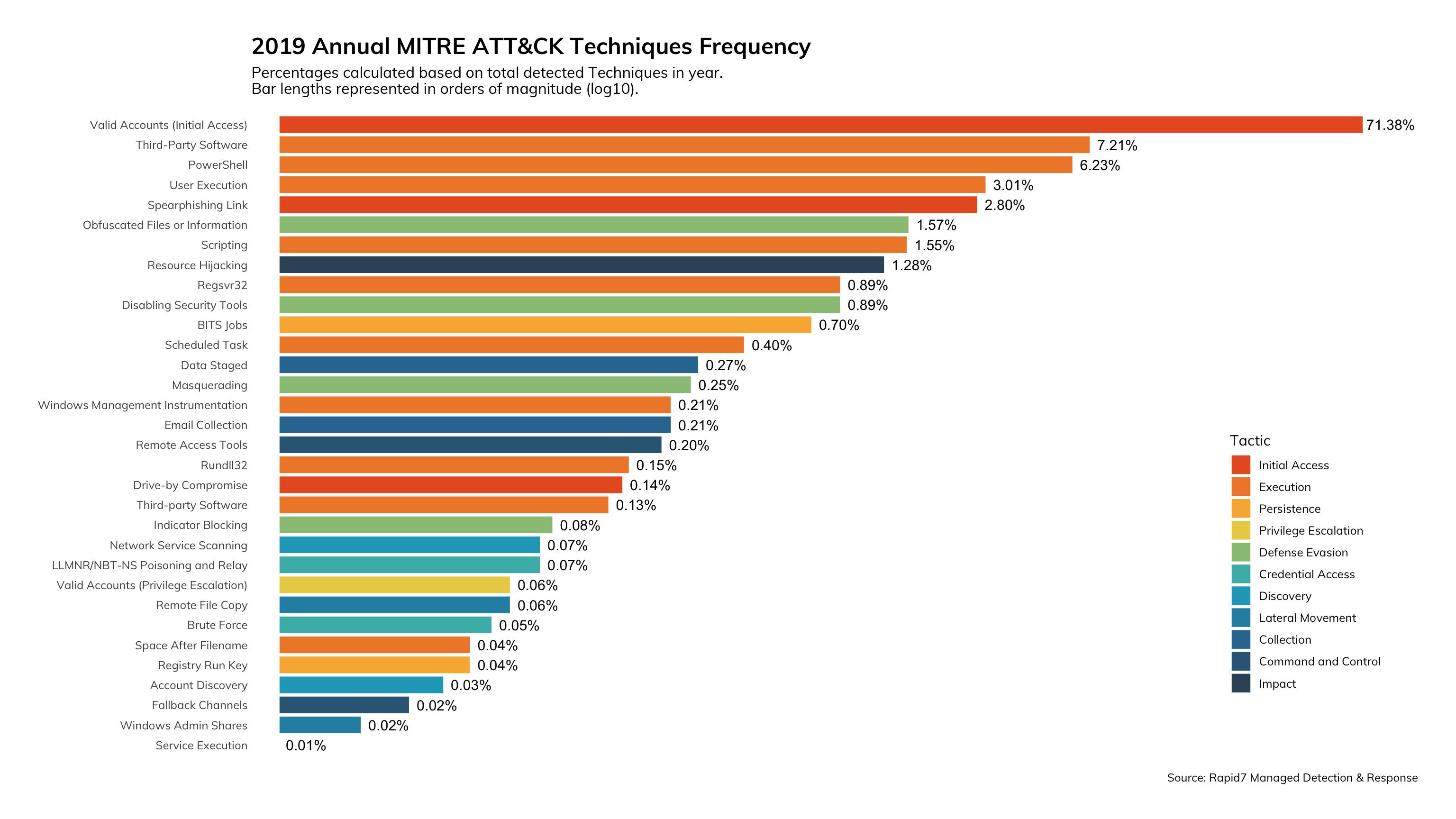 図12: 2019年のMITRE ATT&CKテクニック(頻度別)