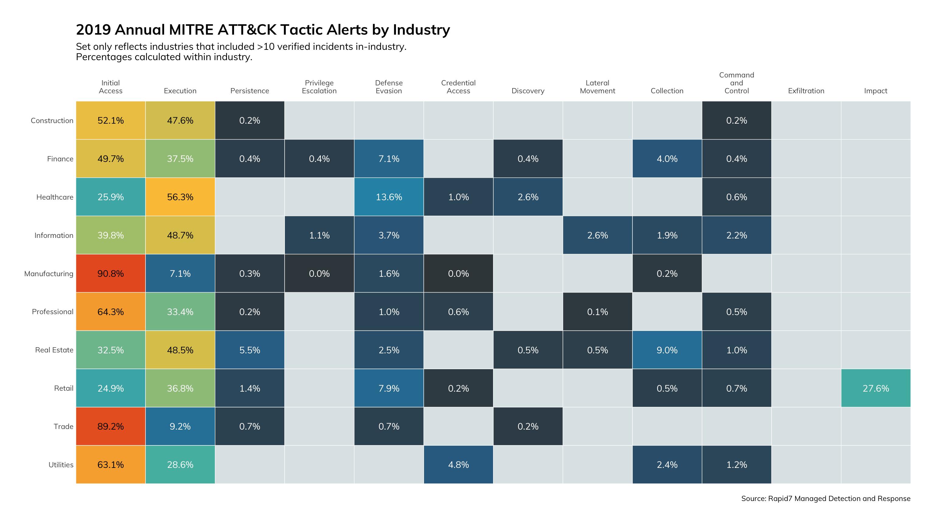 図13: 2019年のMITRE ATT&CKの戦術に関するアラート(業種別)