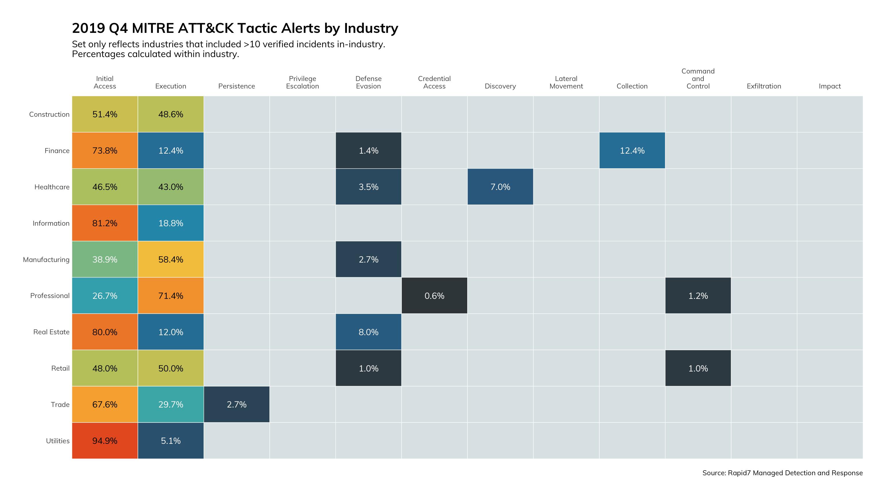 図14: 2019年第4四半期のMITRE ATT&CKの戦術に関するアラート(業種別)