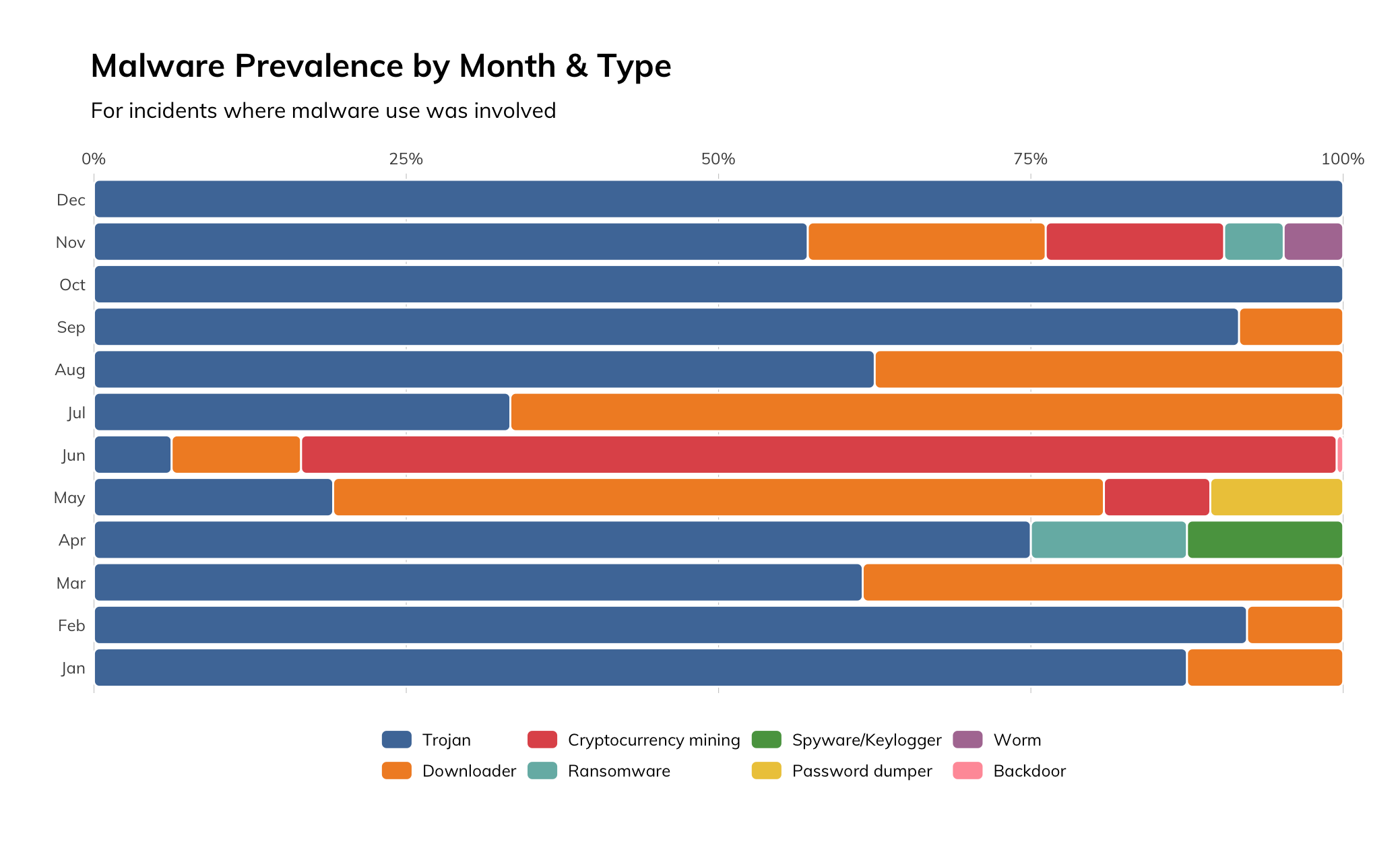 Figure 16: Malware Prevalence by Month and Type
