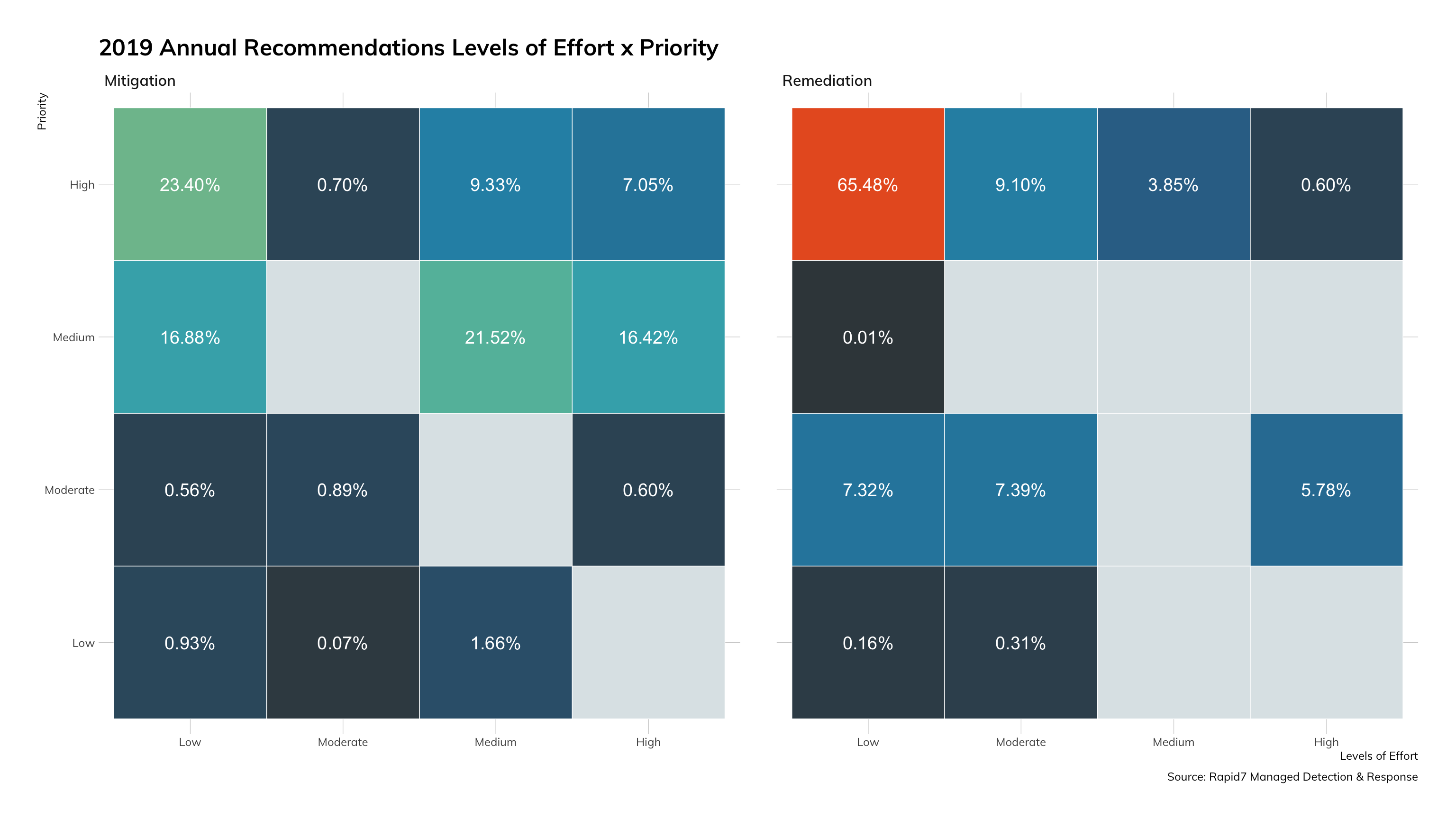 Figure 17: 2019 Annual Recommendation Levels of Effort by Priority