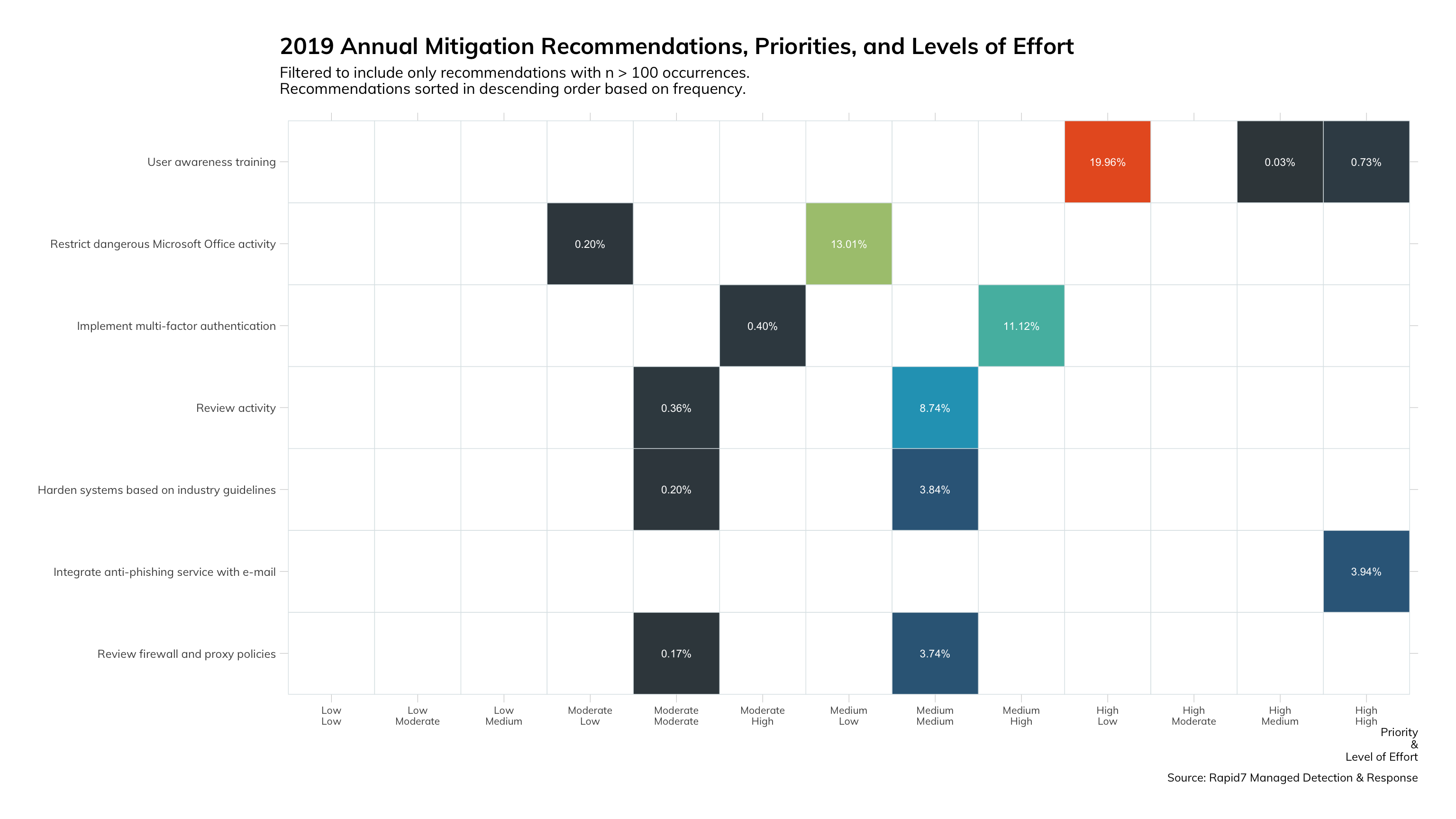 Figure 18: 2019 Annual Mitigation Recommendations, Priorities, and Levels of Effort