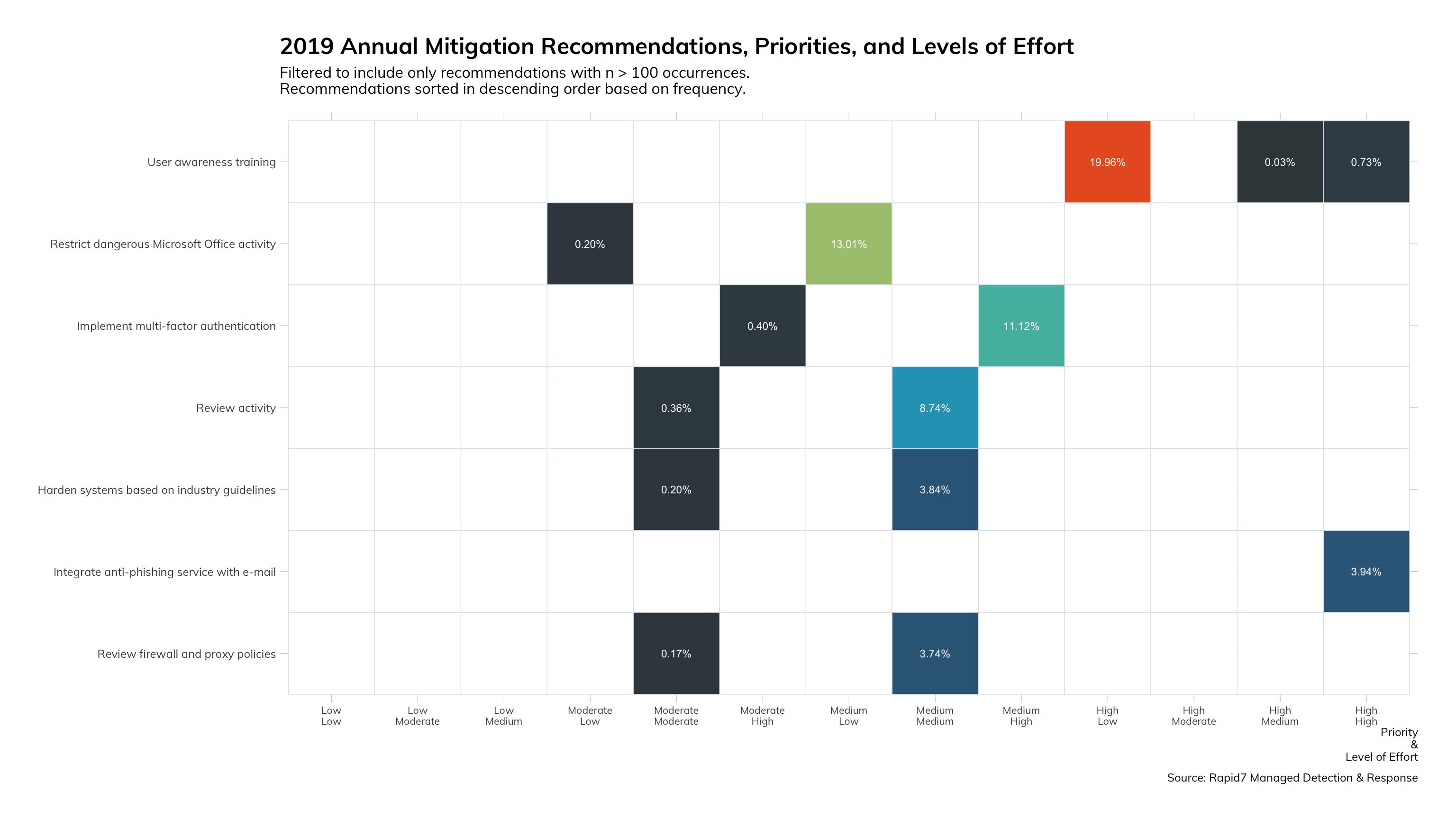 図18: 2019年の緩和に関する推奨事項、優先度、必要な作業量
