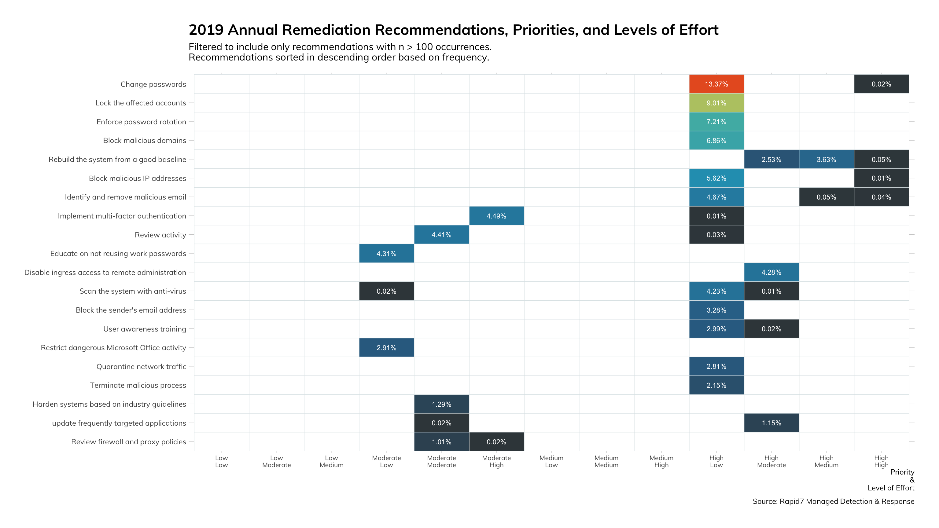 Figure 19: 2019 Annual Remediation Recommendations, Priorities, and Levels of Effort