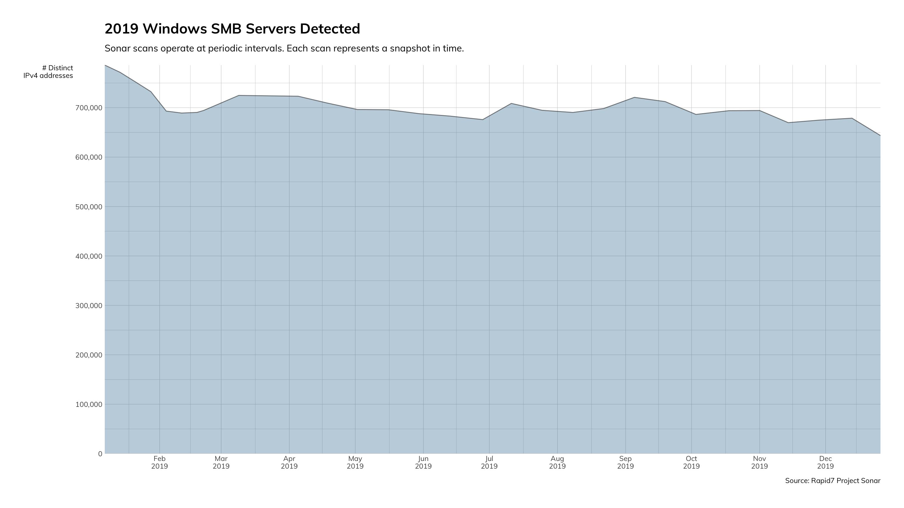 図2: 2019年のWindows SMBサーバー検知件数