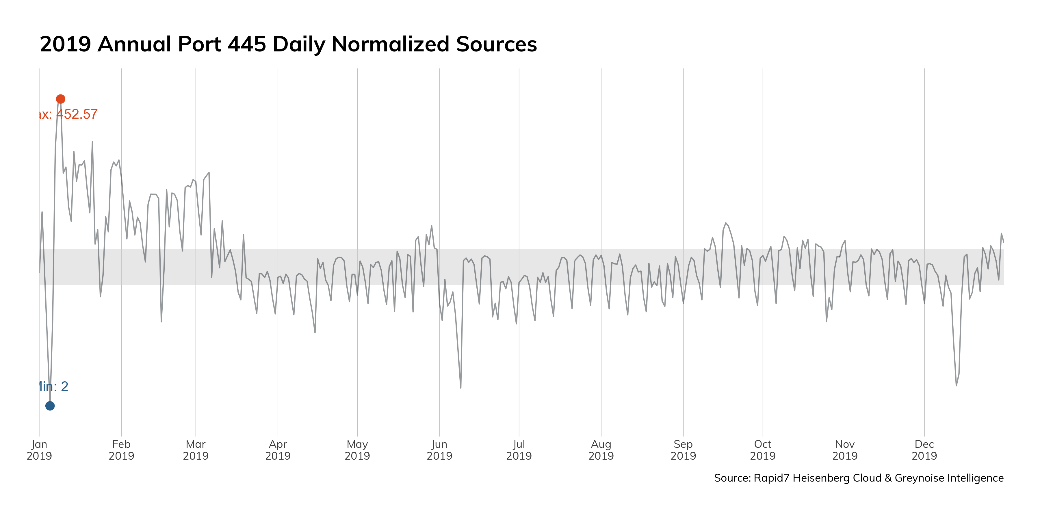 Figure 4: 2019 Annual Port 445 Daily Normalized Sources