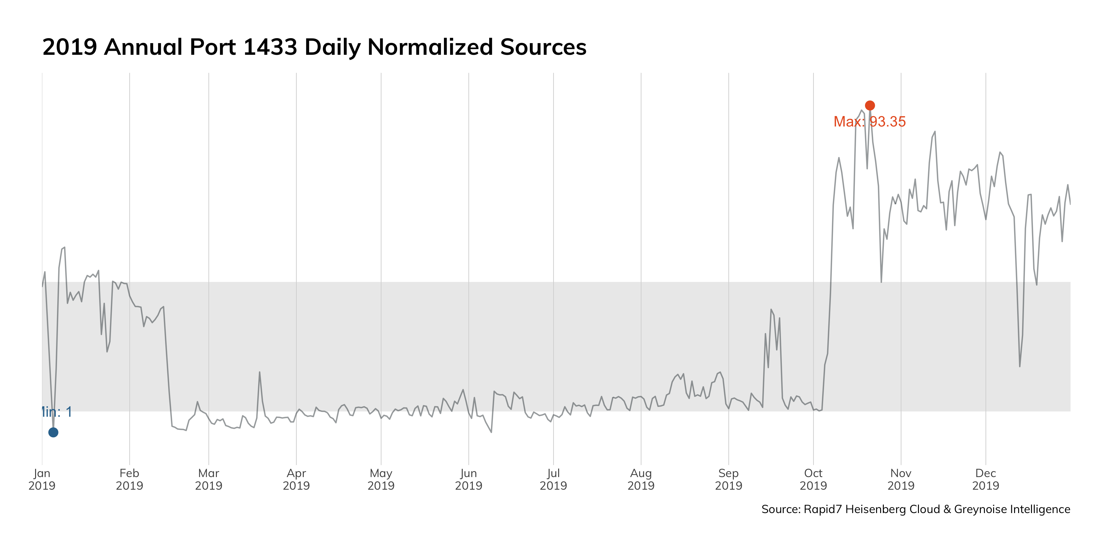 Figure 7: 2019 Annual Port 1433 Daily Normalized Sources