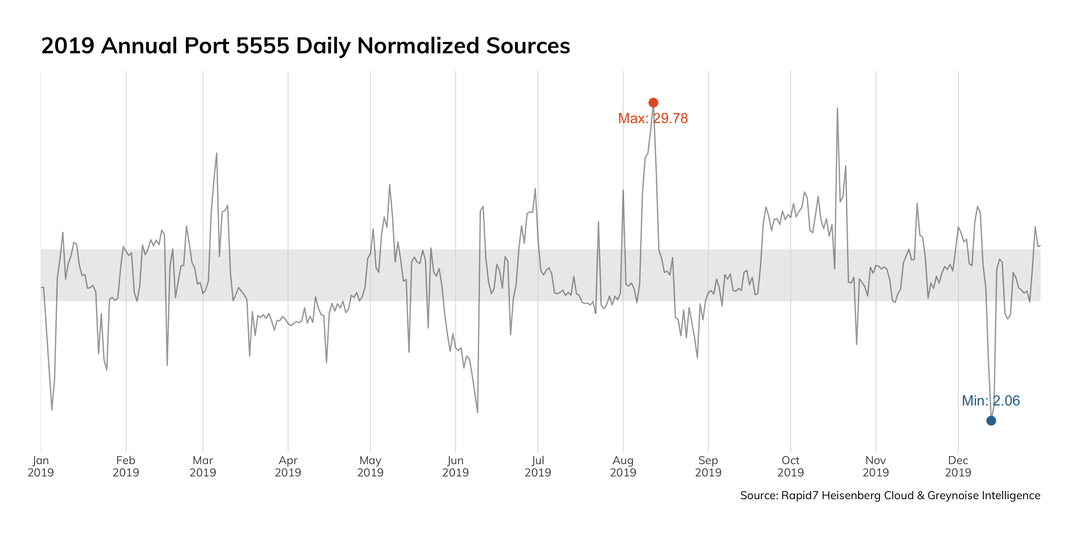 Figure 9: 2019 Annual Port 5555 Daily Normalized Sources