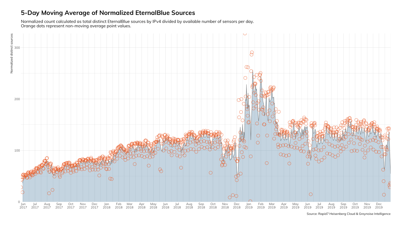 Figure 1: 5-Day Moving Average of Normalized EternalBlue Sources