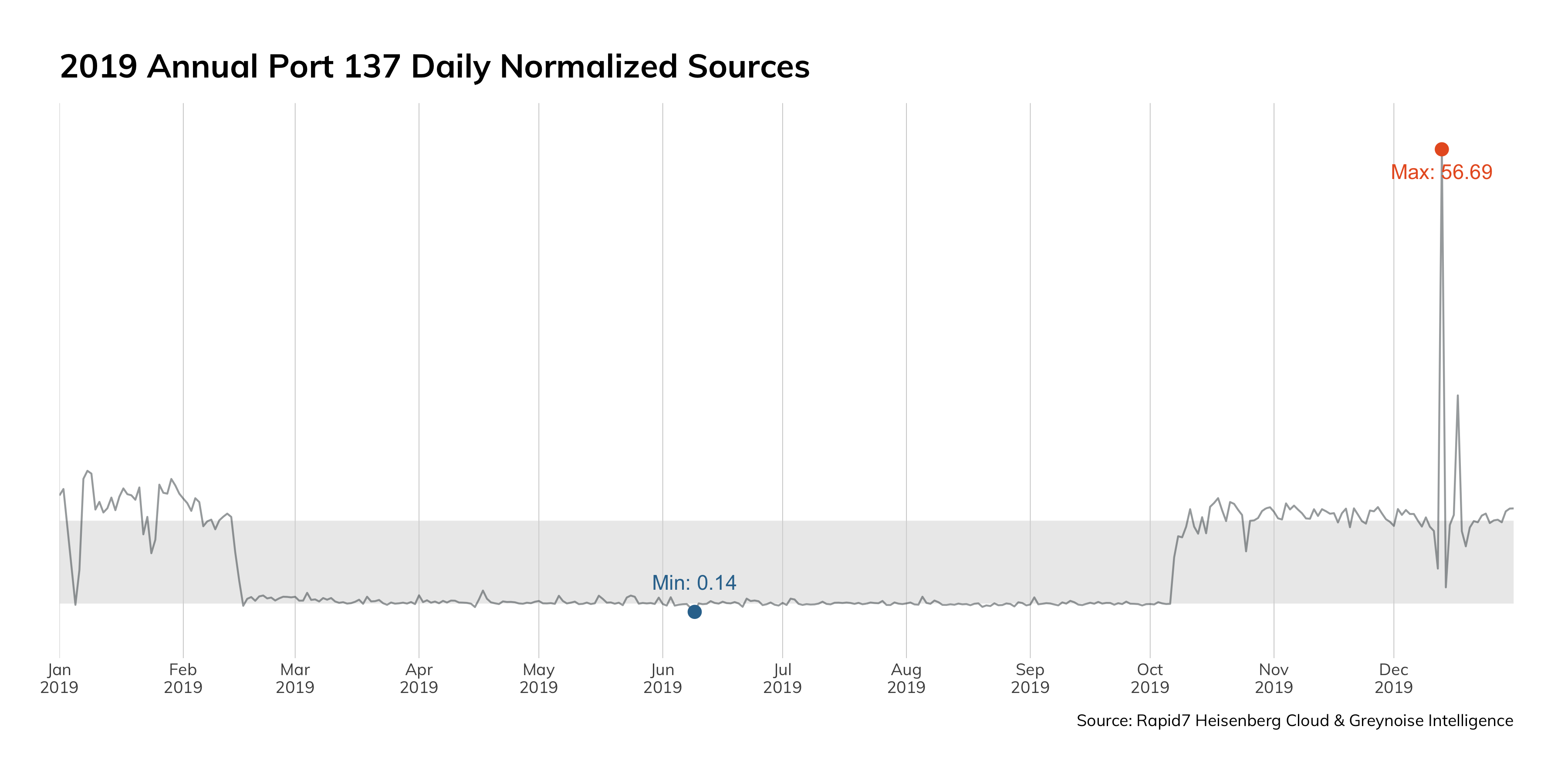 Figure 6: 2019 Annual Port 137 Daily Normalized Sources