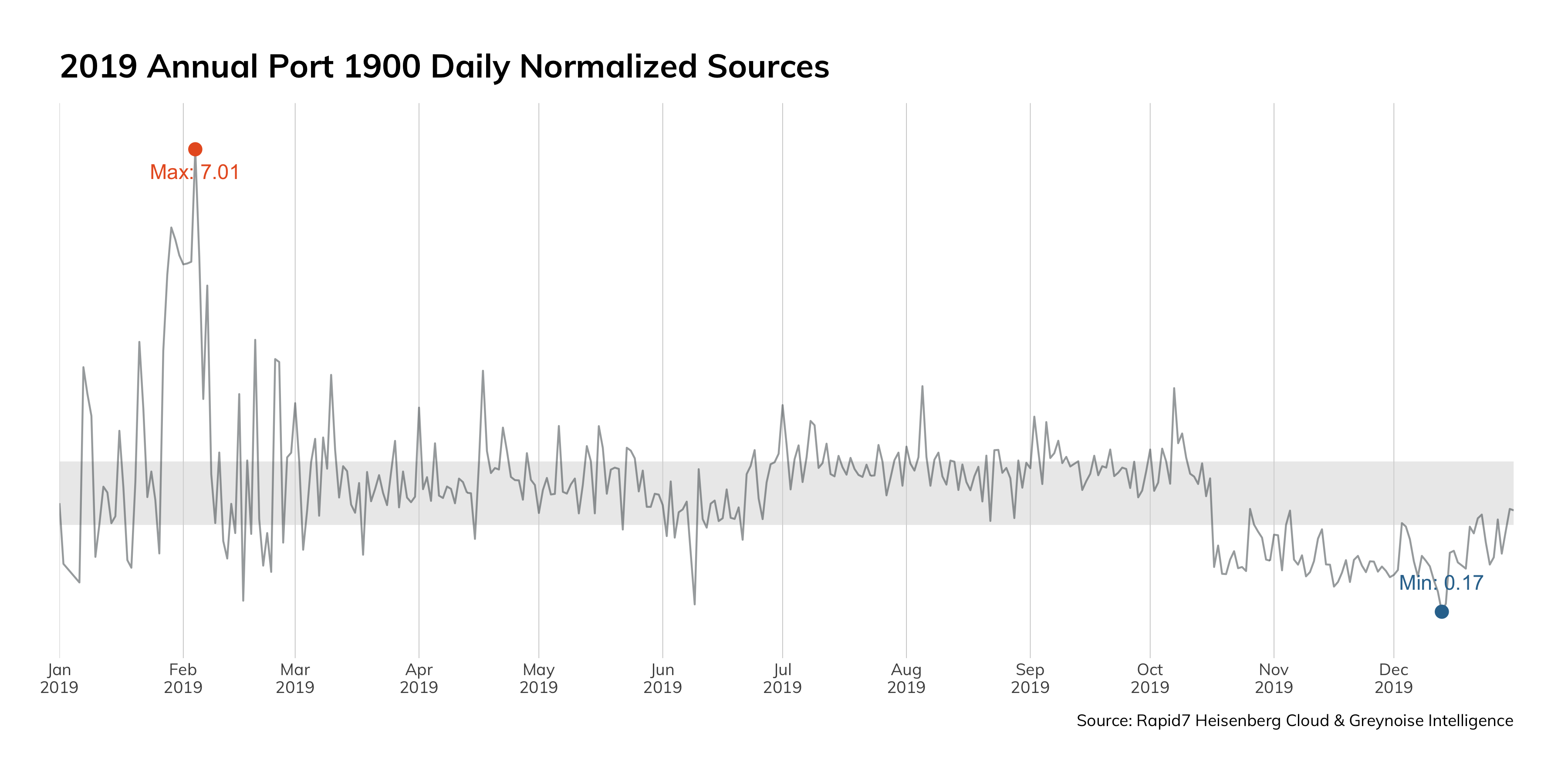 Figure 8: 2019 Annual Port 1900 Daily Normalized Sources